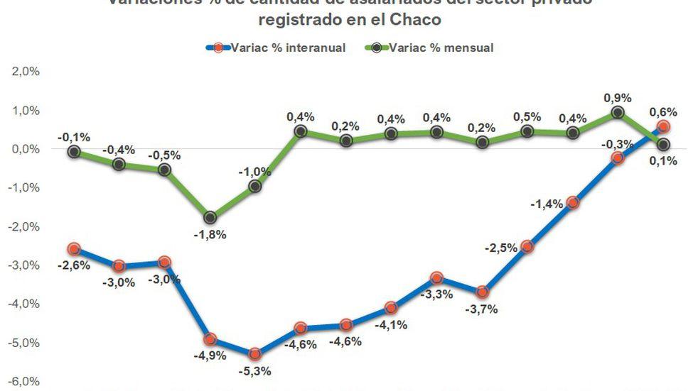 Chaco tuvo un crecimiento interanual en empleo privado por primera vez en 3 años
