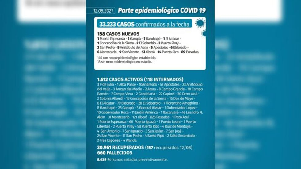Coronavirus en Misiones: por primera vez en más de dos meses, no se confirmaron muertos por Covid