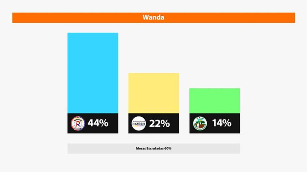 Wanda: la Renovación se impuso con 44% de los votos