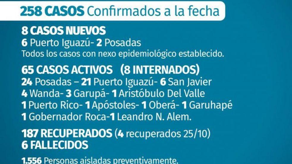 Con seis nuevos casos Puerto Iguazú alcanzó los 61 positivos de Covid-19