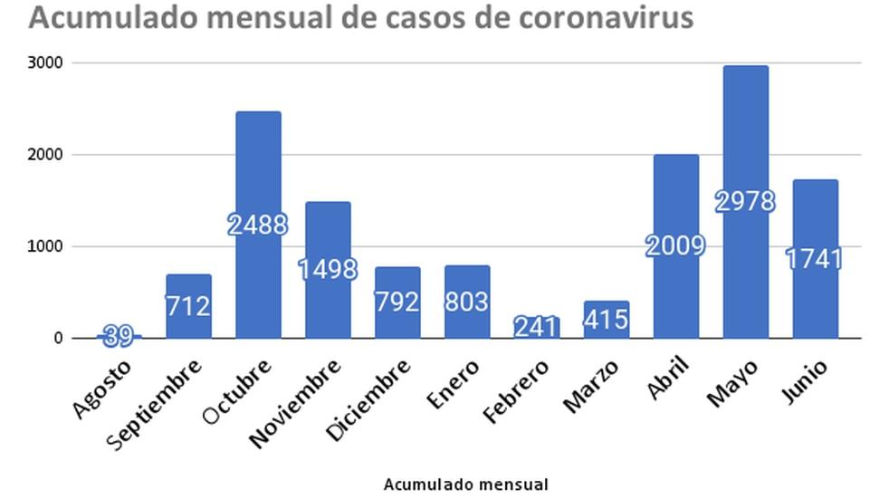 Coronavirus en Rafaela: junio terminó con 39 nuevos casos y 1741 acumulados