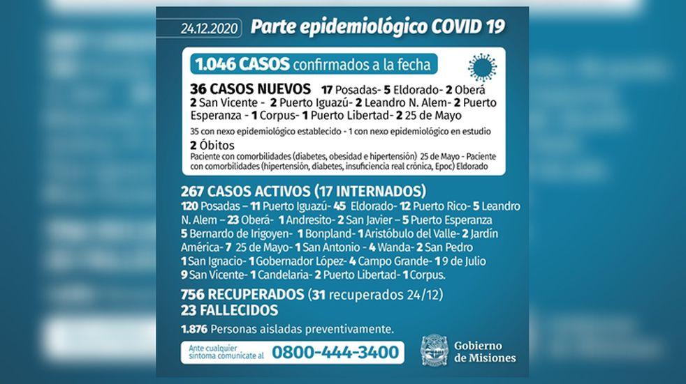 Este jueves se registraron 36 nuevos casos y dos muertos por Coronavirus en Misiones