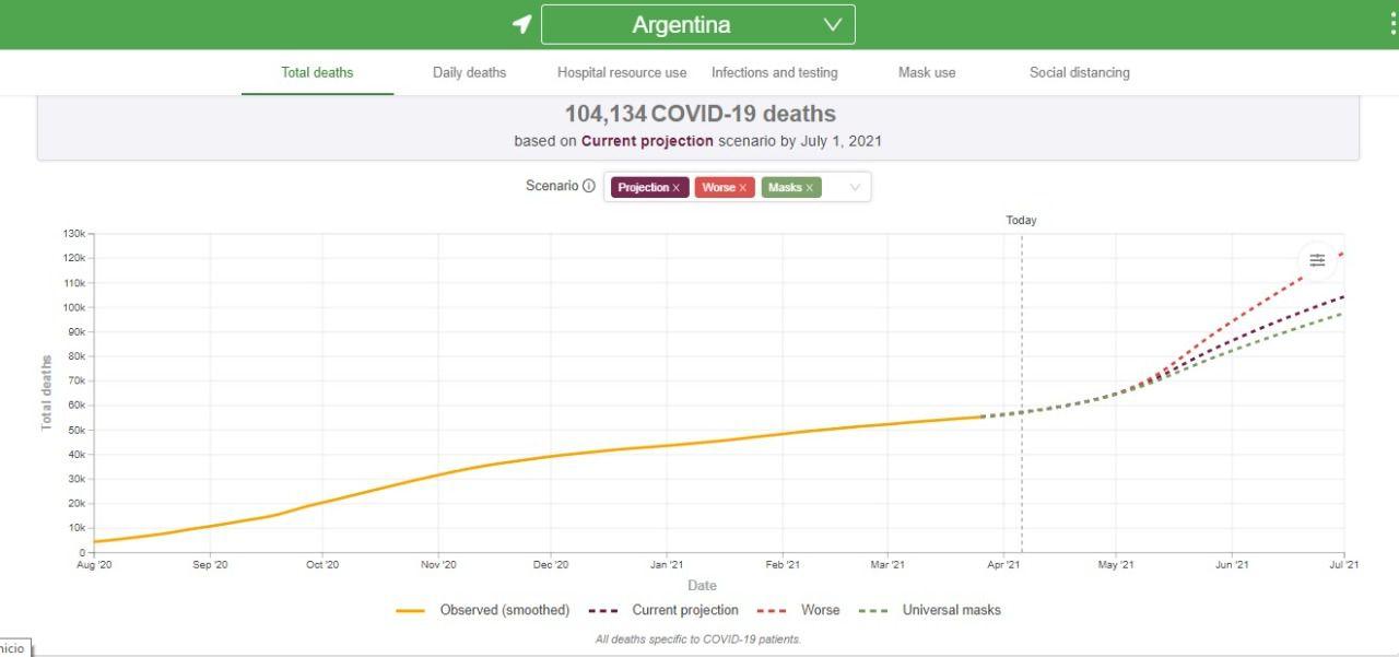 Argentina podría contabilizar más de 104.000 muertos para julio si no se aplican restricciones. (Proyección IMHE)