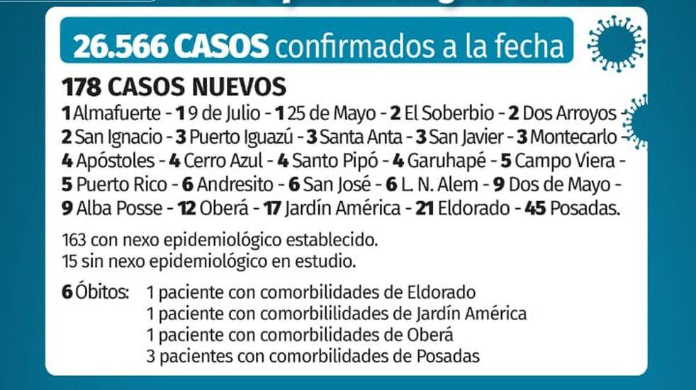 Confirmaron 178 casos nuevos y 6 muertes por COVID-19 este sábado en Misiones