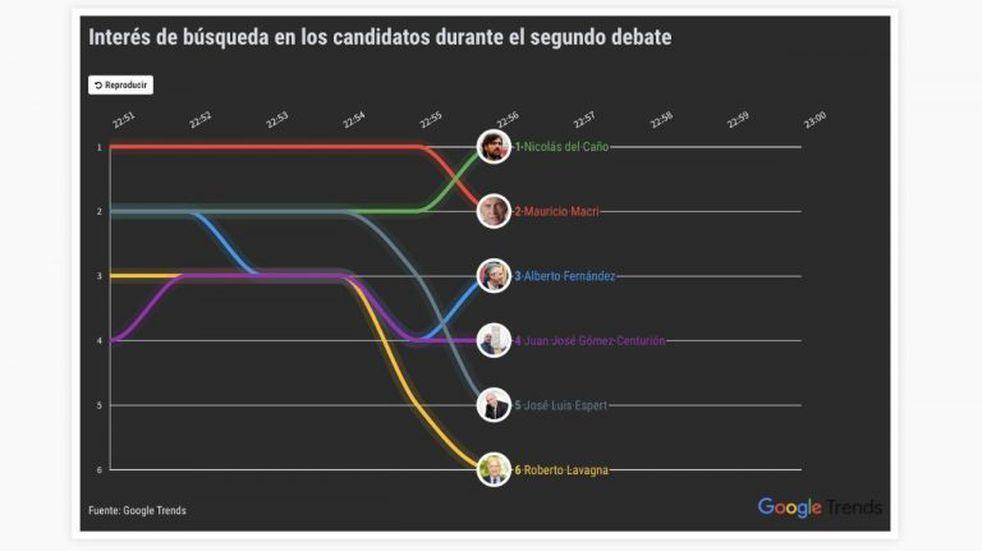 """Las tendencias de búsqueda de las elecciones 2019: de qué signo es Alberto, el """"misterio gato"""" y dónde voto"""